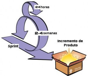 Ciclo do Sprint